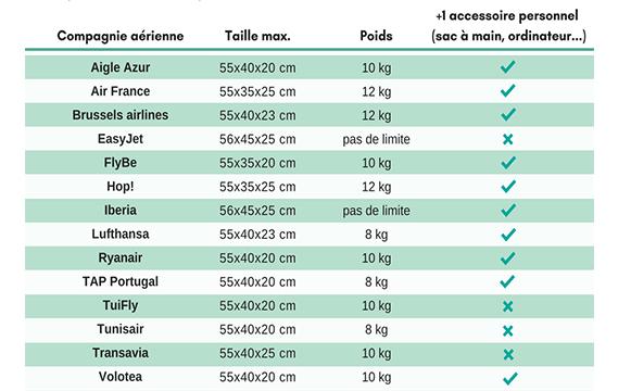 dimensions autorisées du bagage cabine selon les compagnies aériennes