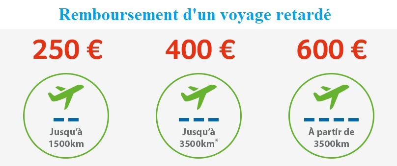 plan de remboursement d'un voyage retardé selon le règlement Eu 261/2004